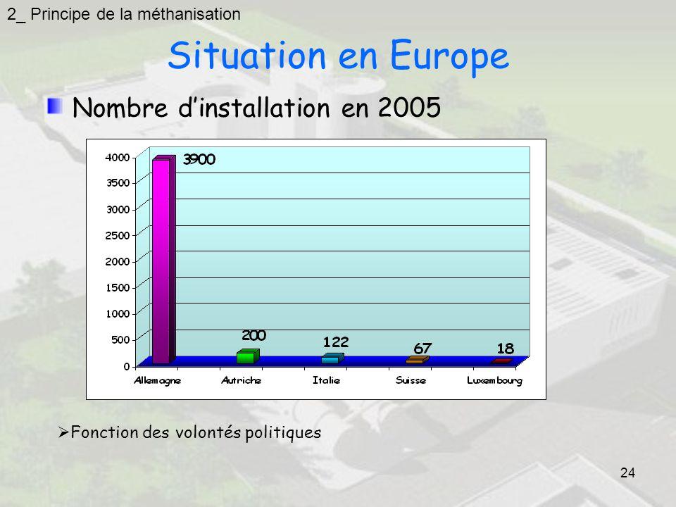 24 Situation en Europe Nombre dinstallation en 2005 Fonction des volontés politiques 2_ Principe de la méthanisation