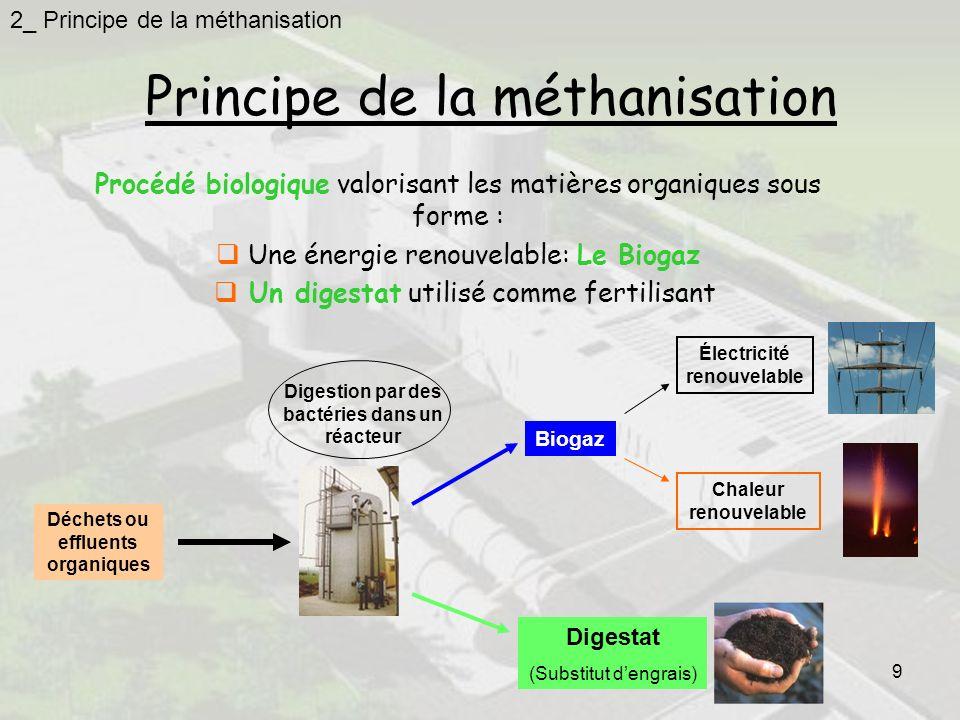 9 Principe de la méthanisation Procédé biologique valorisant les matières organiques sous forme : Une énergie renouvelable: Le Biogaz Un digestat utilisé comme fertilisant Déchets ou effluents organiques Digestion par des bactéries dans un réacteur Biogaz Digestat (Substitut dengrais) Électricité renouvelable Chaleur renouvelable 2_ Principe de la méthanisation
