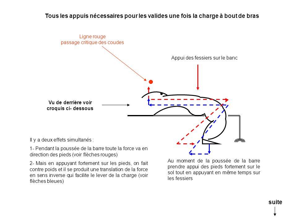 Ligne rouge passage critique des coudes Au moment de la poussée de la barre prendre appui des pieds fortement sur le sol tout en appuyant en même temp
