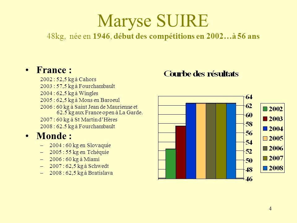 5 Bernadette ANDREANI 52kg ou 56kg, née en 1958, début des compétitions en 1998 à… 40 ans France : –1998 : 65 kg à Hyères –1999 : 67.5 kg à Mons en Baroeul –2000 : 70 kg à Challans –2001 : 70 kg à Villeneuve Loubet –2002 : 70 kg à Cahors –2003 : 65 kg à Fourchambault –2005 : 70 kg à Mons en Baroeul –2006 : 67.5 kg à st Jean de Maurienne et 70 kg aux France open à La Garde –2007 : 70 kg à St Martin dHères –2008 : 75 kg à Fourchambault Monde : –2001 : 72.5 au Luxembourg –2002 : 70 kg aux USA –2003 : 70 kg en Tchéquie –2004 : 75 kg en Slovaquie –2005 : 72.5 kg en Tchéquie –2006 : 67.5 kg à Miami –2007 : 67,5 à Schwedt –2008 : 70 kg à Bratislava