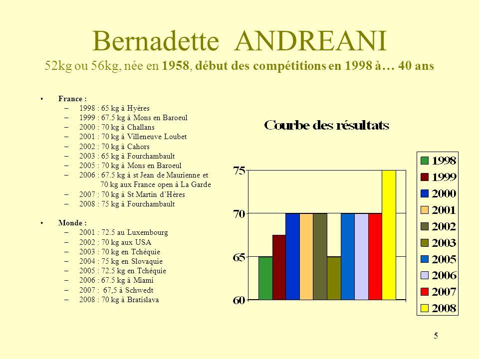 5 Bernadette ANDREANI 52kg ou 56kg, née en 1958, début des compétitions en 1998 à… 40 ans France : –1998 : 65 kg à Hyères –1999 : 67.5 kg à Mons en Ba
