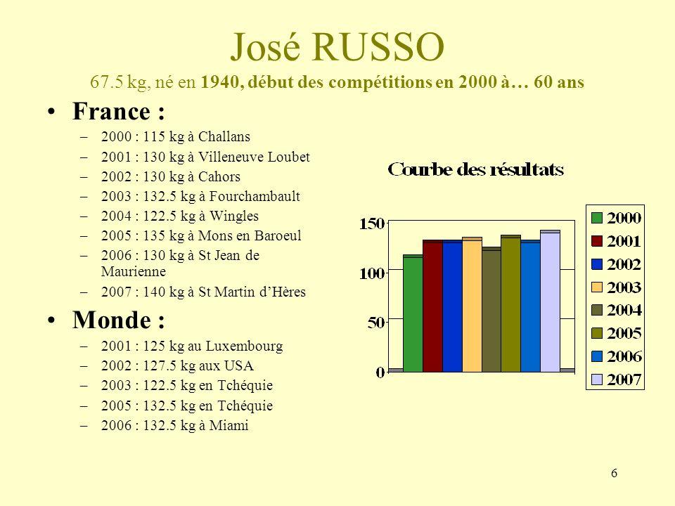 7 Pierre GALLART 56kg, né en 1944, début des compétitions en 1995 à…51 ans France : –1995 : 112.5 kg en Master à Beck –1996 : 117.5 kg en Master (et 120 kg en Open) à Sceaux –1997 : 122.5 kg en Master (et 120 kg en Open) à St Prix –1998 : 132.5 kg en Master (et 125 kg en Open) à Hyères –1999 : 130 kg en Master (et 130 kg en Open) à Mons en Baroeul –2000 : 130 kg en Master (et 130 kg en Open) à Challans –2001 : 100 kg en Master à Villeneuve Loubet –2002 : 110 kg en Master à Cahors –2003 : 127.5 kg en Master à Fourchambault –2004 : 122.5 kg en Master à Wingles –2005 : 122..5 kg en Master à Mons en Baroeul –2006 : 120 kg en Master à St Jean de Maurienne et 125kg aux France open à La Garde –2007 : 117,5 à St Martin dHères –2008 : 117.5 à Fourchambault Monde : –2001 : 90 au Luxembourg –2002 : 120 kg aux USA –2003 : 125 kg en Tchéquie –2004 : 130 kg en Slovaquie –2005 : 125 kg en Tchéquie –2006 : 132.5 kg à Miami –2007 : 122.5 kg à Schwedt –2008 : 117.5 kg à Bratislava