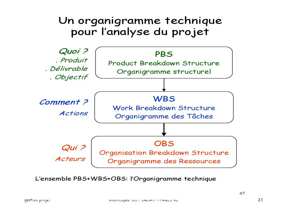 gestion projetAlain Lopes -IUT ORSAY - PARIS XI23