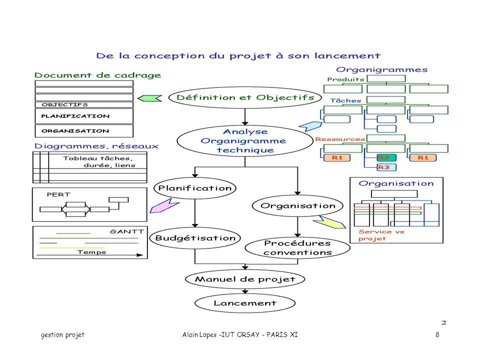 gestion projetAlain Lopes -IUT ORSAY - PARIS XI9