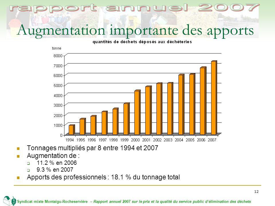 12 Syndicat mixte Montaigu-Rocheservière – Rapport annuel 2007 sur le prix et la qualité du service public délimination des déchets Augmentation importante des apports Tonnages multipliés par 8 entre 1994 et 2007 Augmentation de : 11.2 % en 2006 9.3 % en 2007 Apports des professionnels : 18.1 % du tonnage total