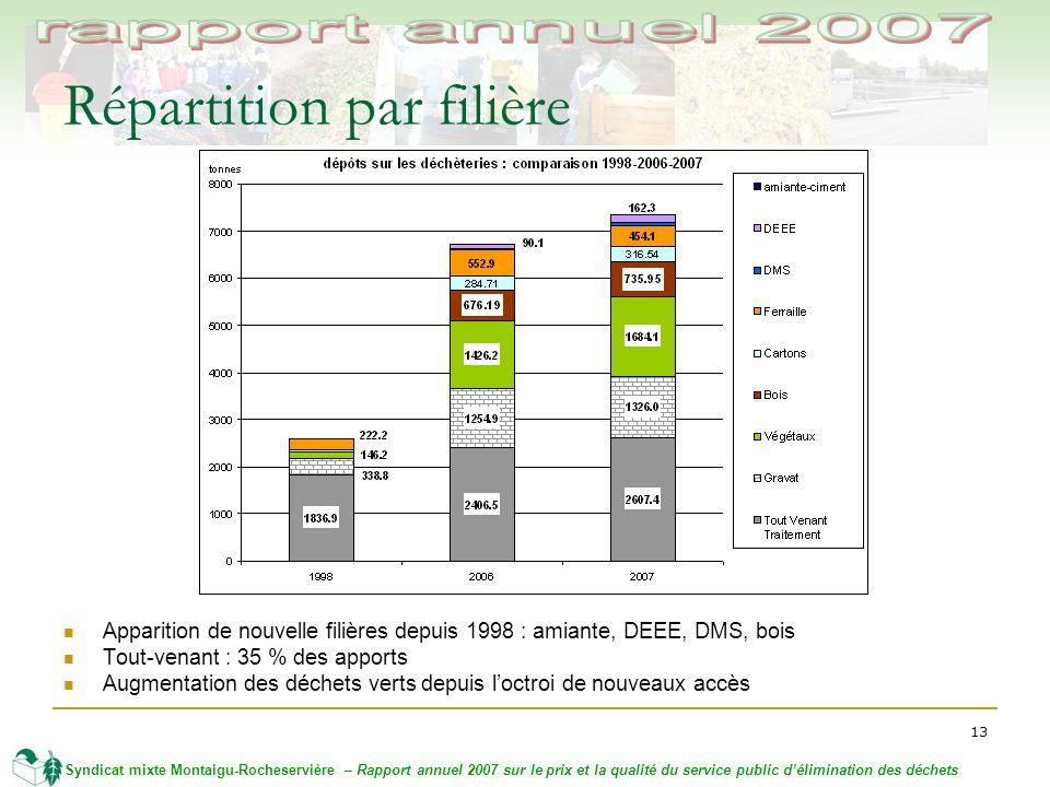 13 Syndicat mixte Montaigu-Rocheservière – Rapport annuel 2007 sur le prix et la qualité du service public délimination des déchets Répartition par fi