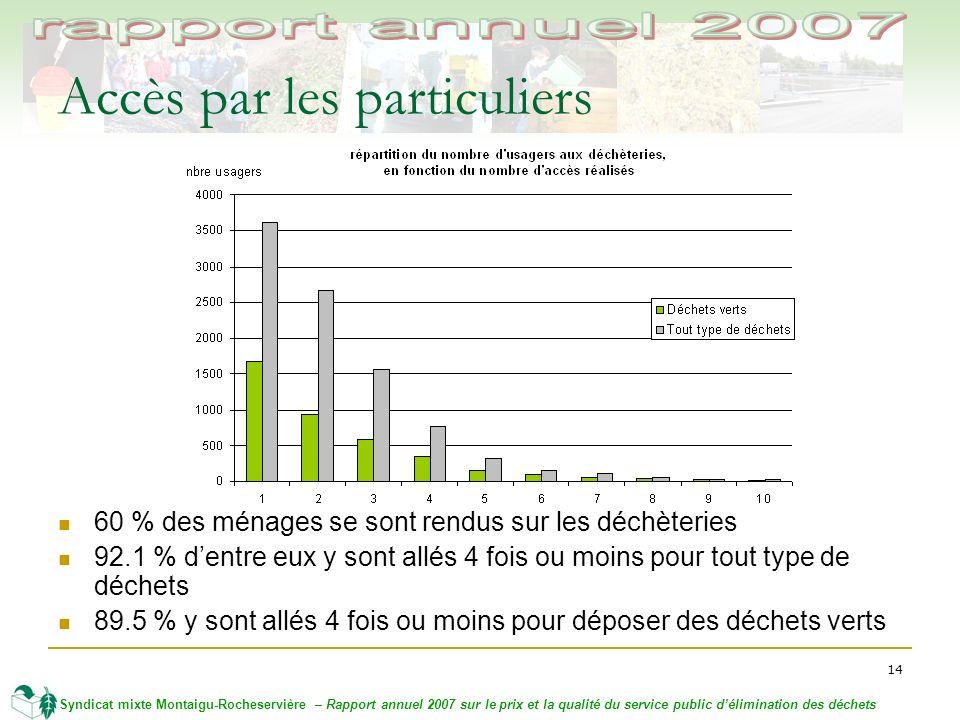 14 Syndicat mixte Montaigu-Rocheservière – Rapport annuel 2007 sur le prix et la qualité du service public délimination des déchets Accès par les part