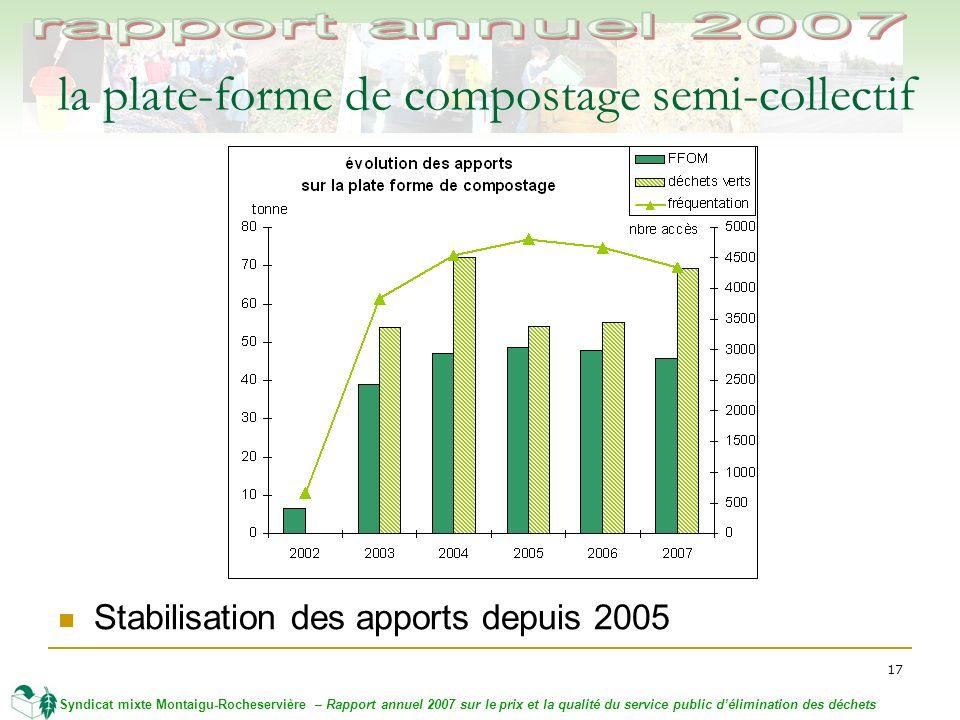 17 Syndicat mixte Montaigu-Rocheservière – Rapport annuel 2007 sur le prix et la qualité du service public délimination des déchets la plate-forme de compostage semi-collectif Stabilisation des apports depuis 2005