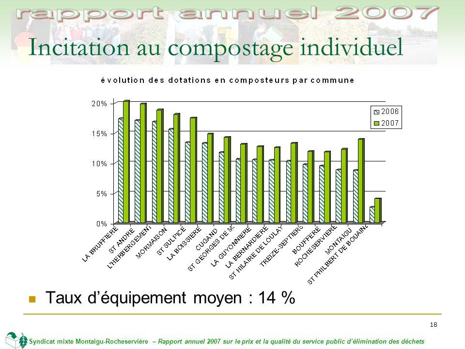 18 Syndicat mixte Montaigu-Rocheservière – Rapport annuel 2007 sur le prix et la qualité du service public délimination des déchets Incitation au compostage individuel Taux déquipement moyen : 14 %