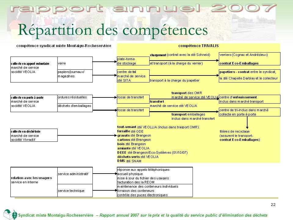 22 Syndicat mixte Montaigu-Rocheservière – Rapport annuel 2007 sur le prix et la qualité du service public délimination des déchets Répartition des compétences
