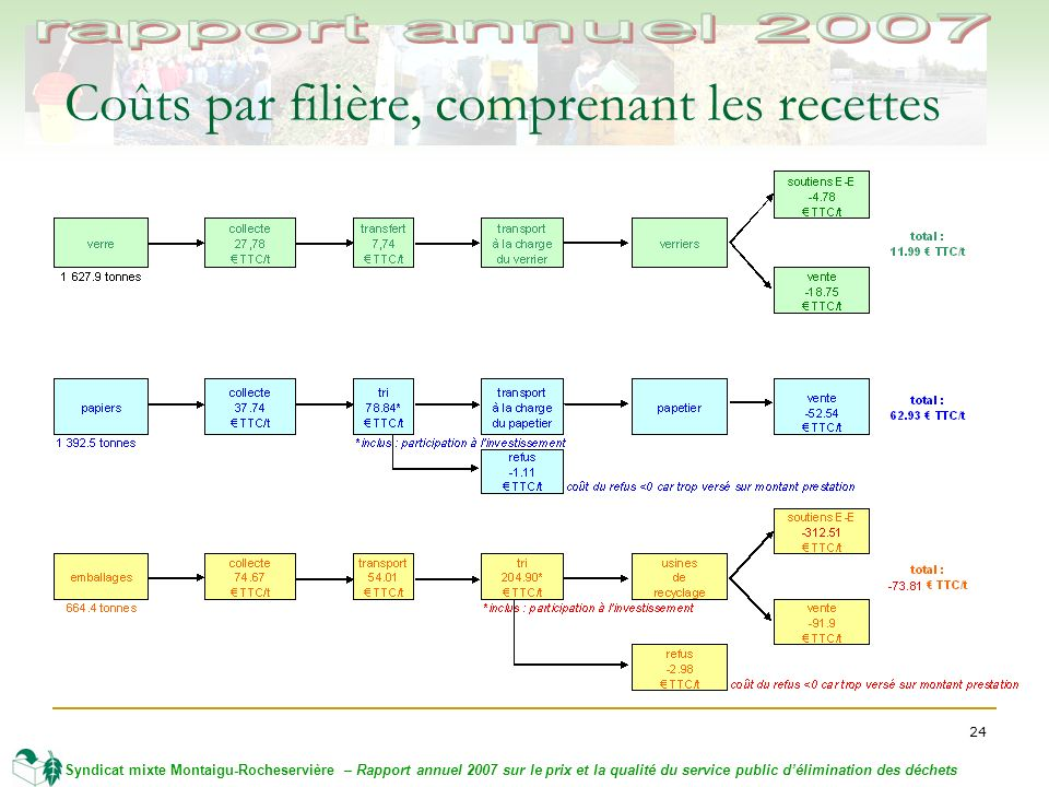 24 Syndicat mixte Montaigu-Rocheservière – Rapport annuel 2007 sur le prix et la qualité du service public délimination des déchets Coûts par filière, comprenant les recettes
