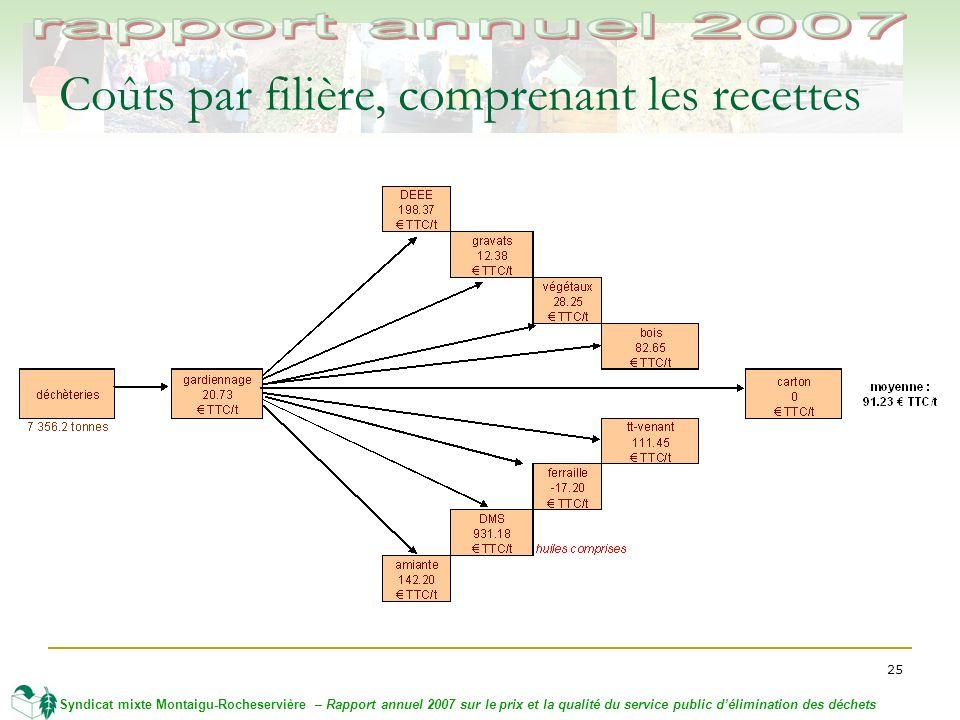 25 Syndicat mixte Montaigu-Rocheservière – Rapport annuel 2007 sur le prix et la qualité du service public délimination des déchets Coûts par filière, comprenant les recettes