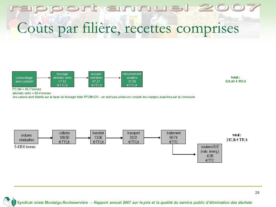 26 Syndicat mixte Montaigu-Rocheservière – Rapport annuel 2007 sur le prix et la qualité du service public délimination des déchets Coûts par filière, recettes comprises