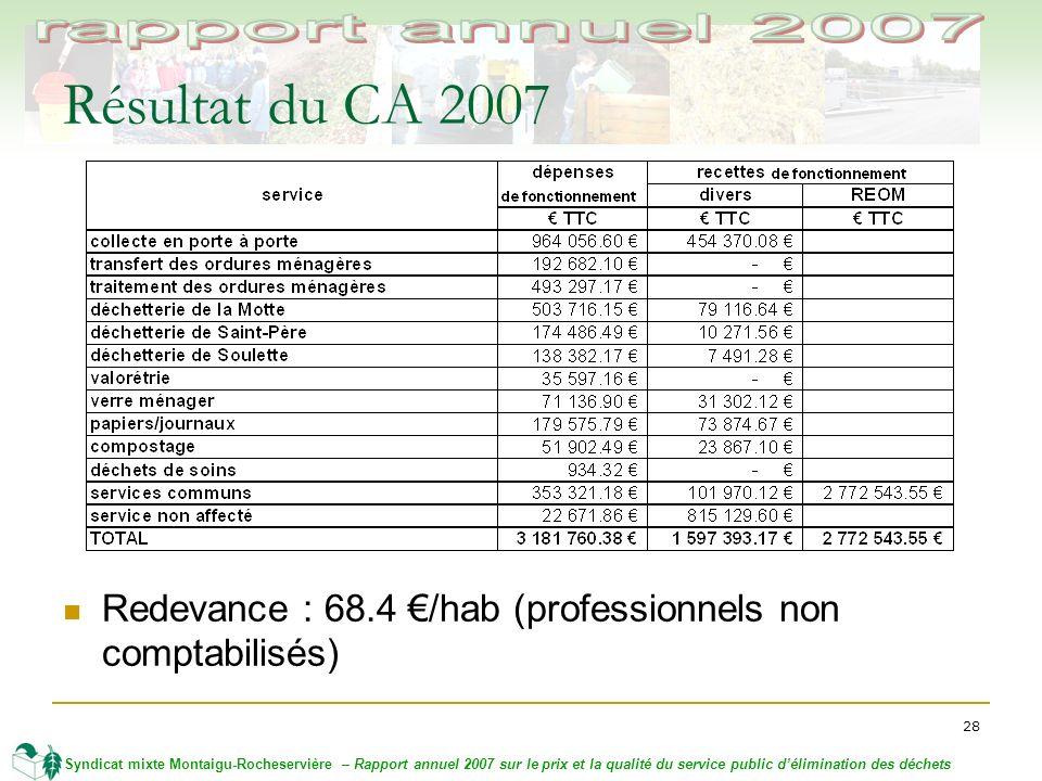 28 Syndicat mixte Montaigu-Rocheservière – Rapport annuel 2007 sur le prix et la qualité du service public délimination des déchets Résultat du CA 2007 Redevance : 68.4 /hab (professionnels non comptabilisés)