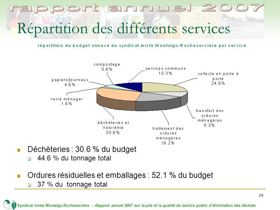 29 Syndicat mixte Montaigu-Rocheservière – Rapport annuel 2007 sur le prix et la qualité du service public délimination des déchets Répartition des différents services Déchèteries : 30.6 % du budget 44.6 % du tonnage total Ordures résiduelles et emballages : 52.1 % du budget 37 % du tonnage total