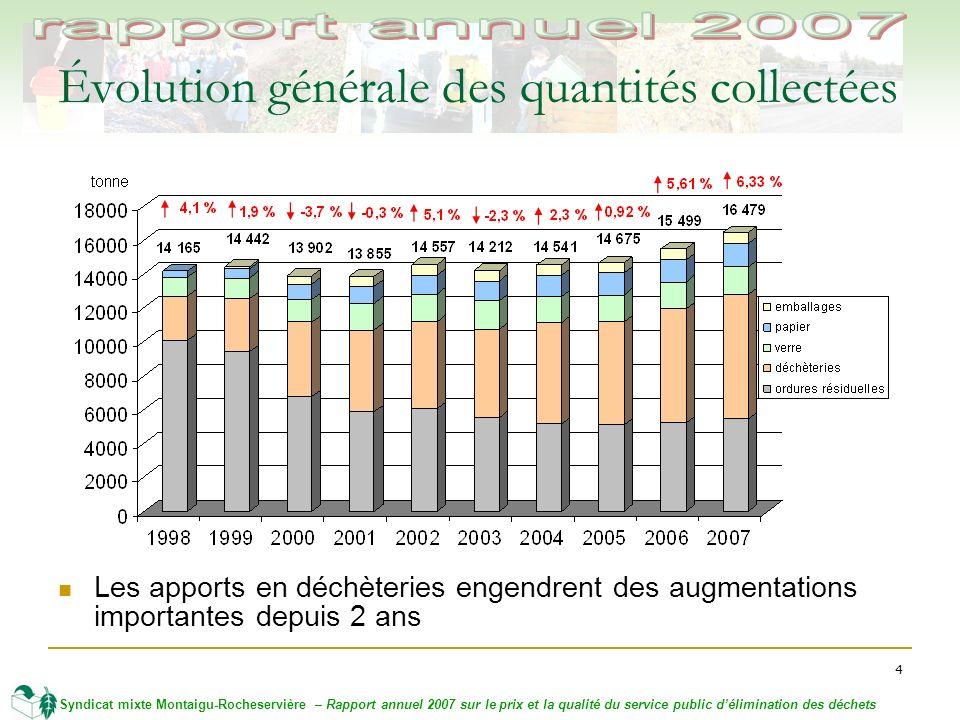 4 Syndicat mixte Montaigu-Rocheservière – Rapport annuel 2007 sur le prix et la qualité du service public délimination des déchets Évolution générale des quantités collectées Les apports en déchèteries engendrent des augmentations importantes depuis 2 ans