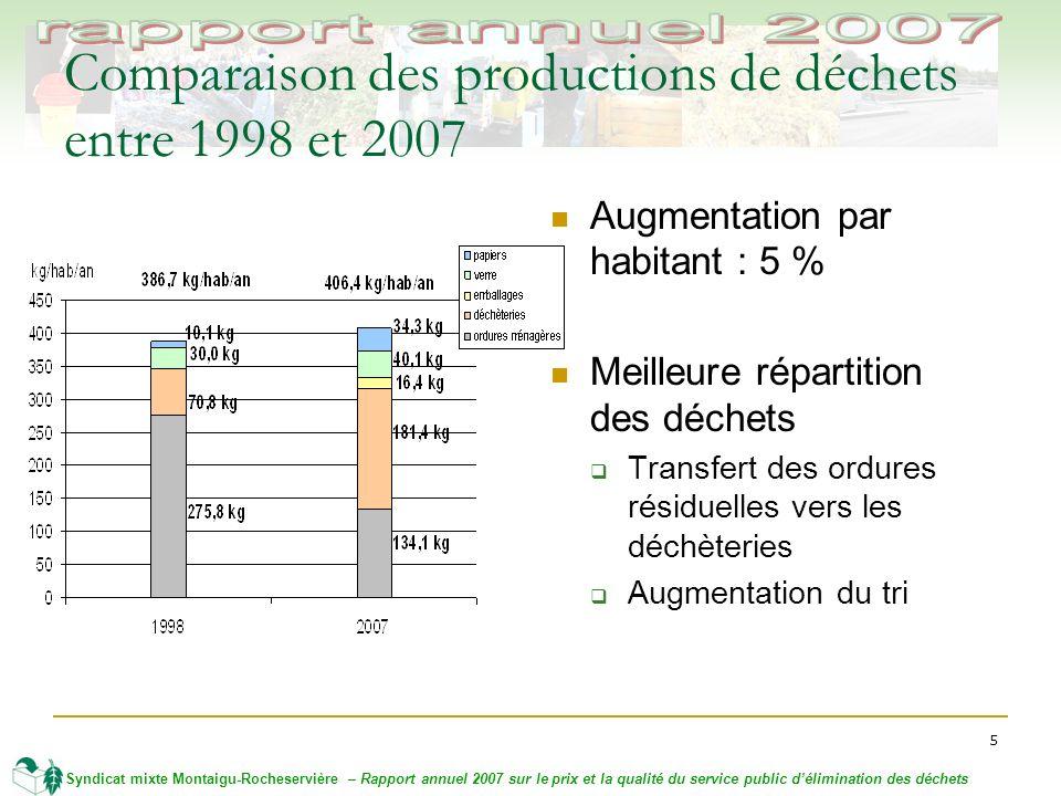 5 Syndicat mixte Montaigu-Rocheservière – Rapport annuel 2007 sur le prix et la qualité du service public délimination des déchets Comparaison des productions de déchets entre 1998 et 2007 Augmentation par habitant : 5 % Meilleure répartition des déchets Transfert des ordures résiduelles vers les déchèteries Augmentation du tri