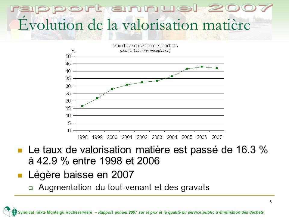 6 Syndicat mixte Montaigu-Rocheservière – Rapport annuel 2007 sur le prix et la qualité du service public délimination des déchets Évolution de la valorisation matière Le taux de valorisation matière est passé de 16.3 % à 42.9 % entre 1998 et 2006 Légère baisse en 2007 Augmentation du tout-venant et des gravats