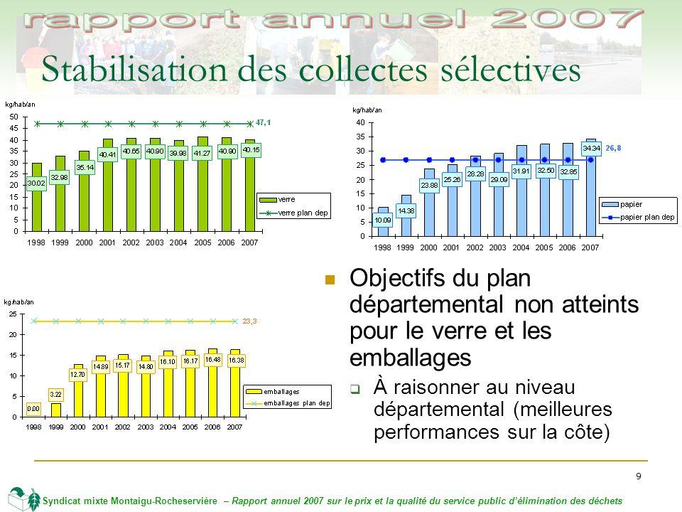 9 Syndicat mixte Montaigu-Rocheservière – Rapport annuel 2007 sur le prix et la qualité du service public délimination des déchets Stabilisation des collectes sélectives Objectifs du plan départemental non atteints pour le verre et les emballages À raisonner au niveau départemental (meilleures performances sur la côte)