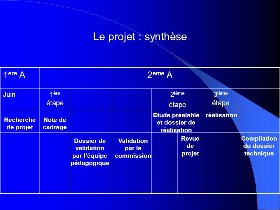 1 ere A2 eme A Juin1 ère étape 2 ième étape 3 ième étape Le projet : synthèse Recherche de projet Note de cadrage Dossier de validation par léquipe pé
