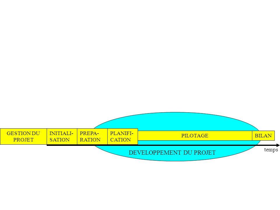 GESTION DU PROJET PREPA- RATION PILOTAGEBILAN INITIALI- SATION temps PLANIFI- CATION DEVELOPPEMENT DU PROJET
