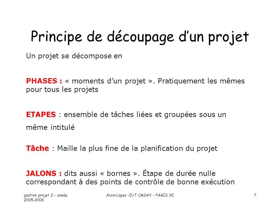 gestion projet 2 - année 2005-2006 Alain Lopes -IUT ORSAY - PARIS XI48 Les modèles de développement : transformation automatique Spécification Validation Transformation Suppose un système automatique de transformation des spécifications validées en programmes.