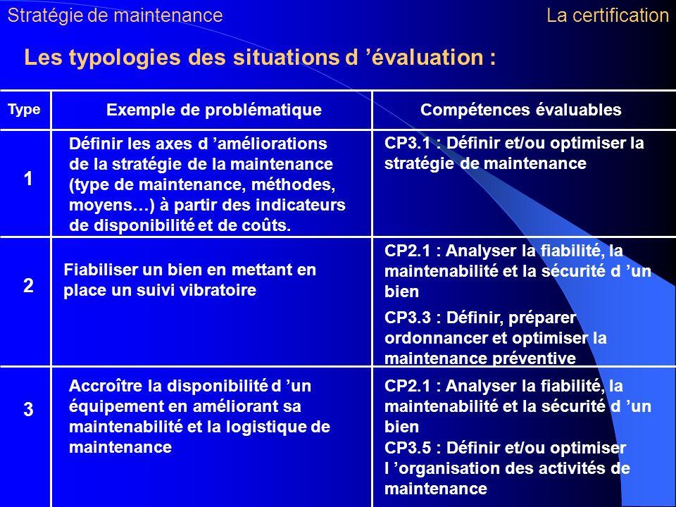 Les typologies des situations d évaluation : Type Compétences évaluables Définir les axes d améliorations de la stratégie de la maintenance (type de m