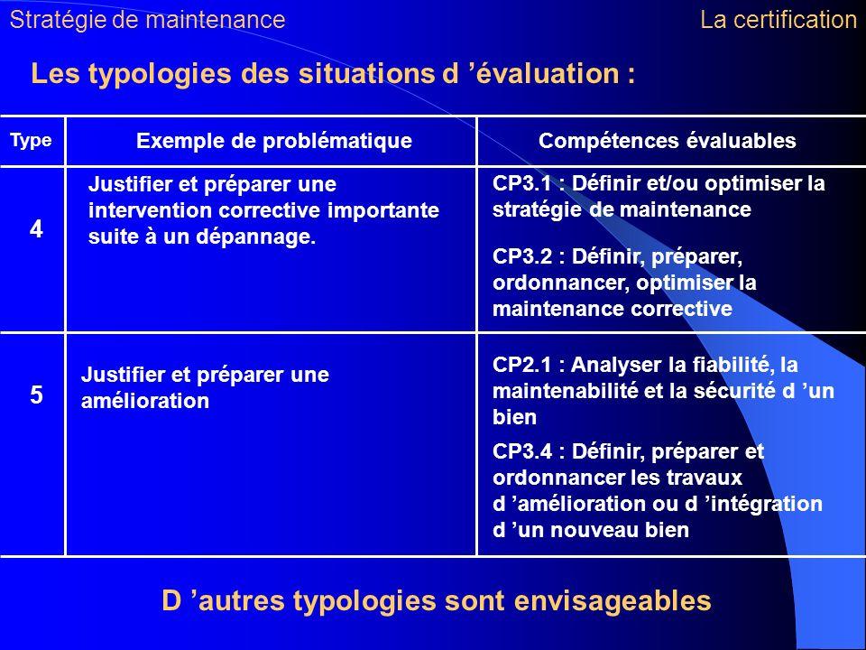 Les typologies des situations d évaluation : Type Compétences évaluables Justifier et préparer une intervention corrective importante suite à un dépan