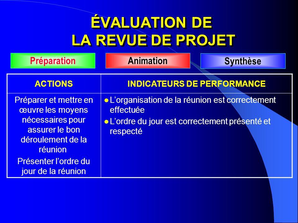 ACTIONSINDICATEURS DE PERFORMANCE Préparer et mettre en œuvre les moyens nécessaires pour assurer le bon déroulement de la réunion Présenter lordre du