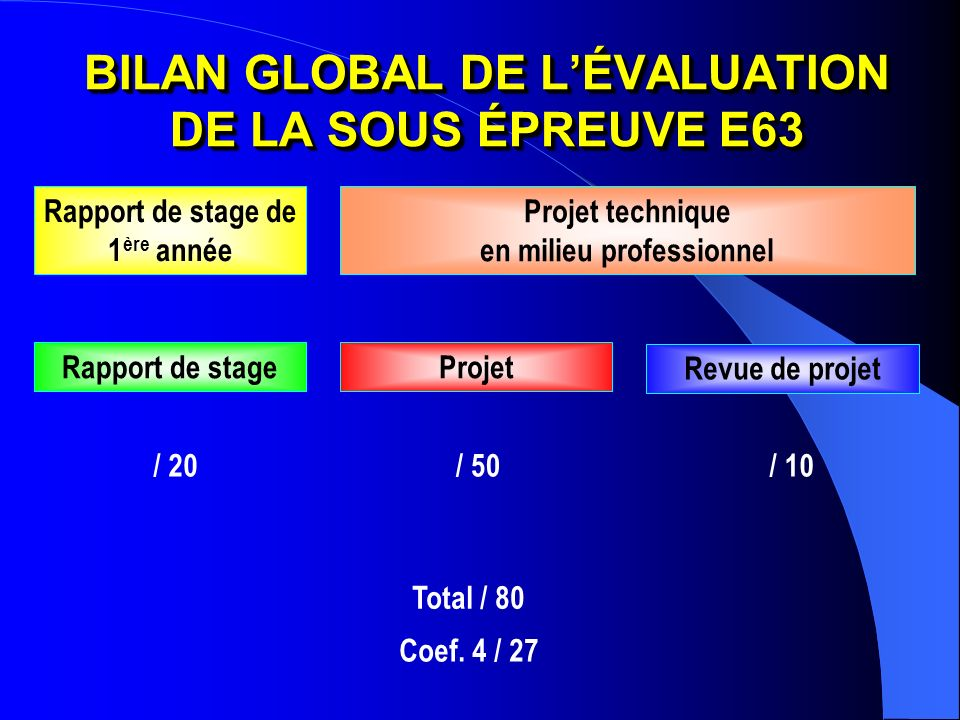 BILAN GLOBAL DE LÉVALUATION DE LA SOUS ÉPREUVE E63 / 20/ 50/ 10 Total / 80 Rapport de stageProjet Revue de projet Rapport de stage de 1 ère année Proj