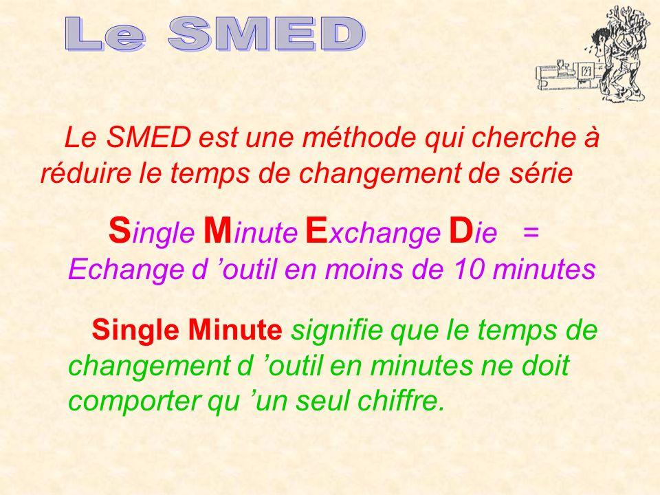 Le SMED est une méthode qui cherche à réduire le temps de changement de série S ingle M inute E xchange D ie = Echange d outil en moins de 10 minutes