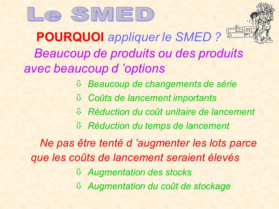 POURQUOI appliquer le SMED ? Beaucoup de produits ou des produits avec beaucoup d options Beaucoup de changements de série Coûts de lancement importan
