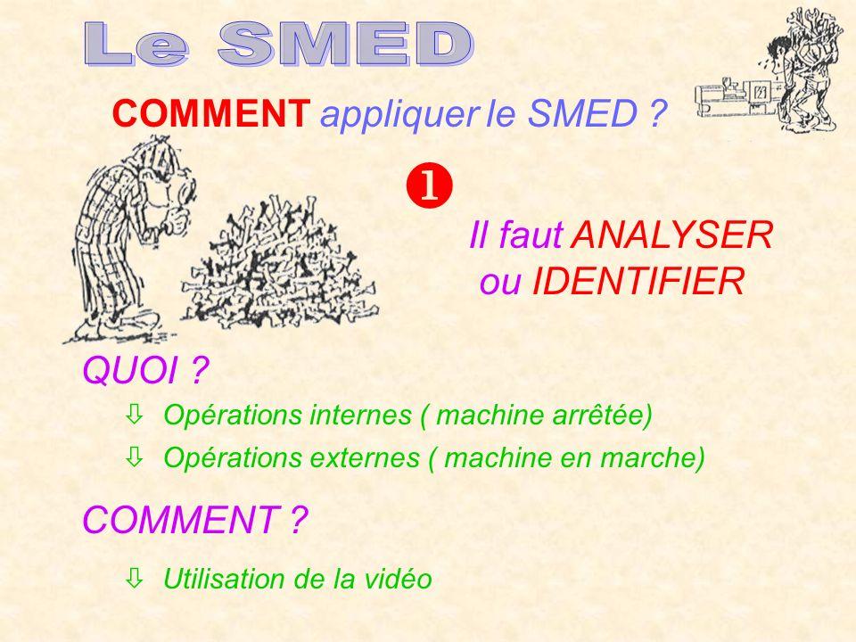 COMMENT appliquer le SMED ? Il faut ANALYSER ou IDENTIFIER QUOI ? Opérations internes ( machine arrêtée) Opérations externes ( machine en marche) COMM