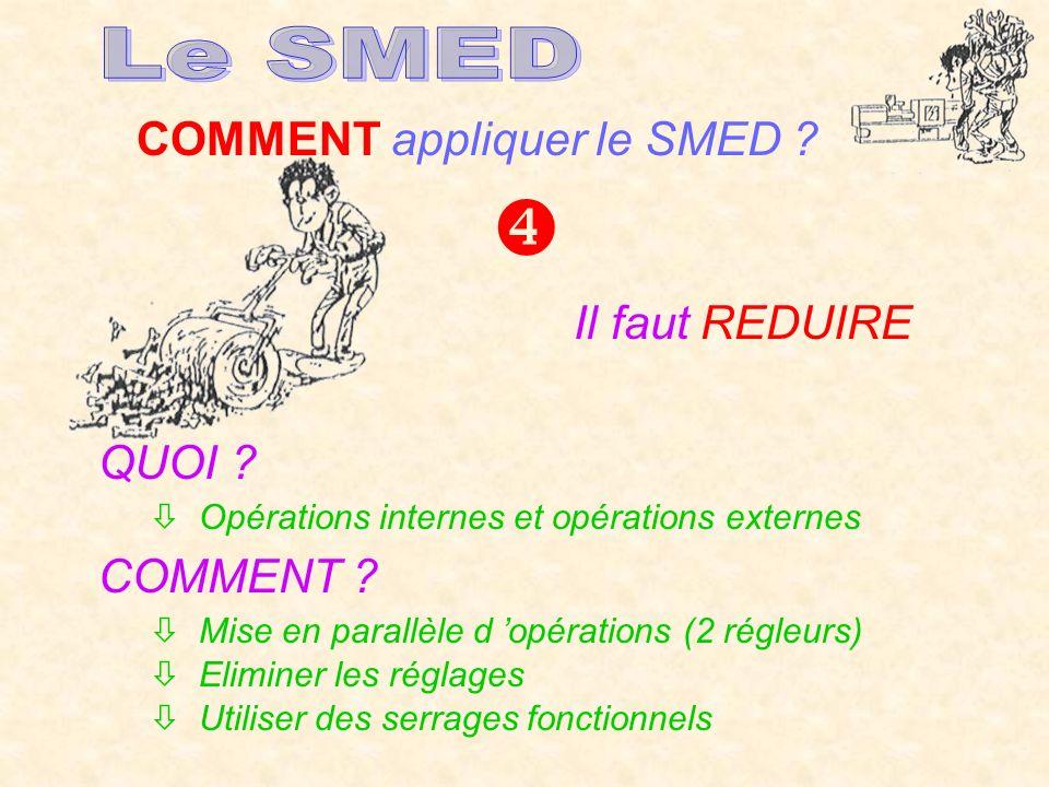 COMMENT appliquer le SMED ? Il faut REDUIRE QUOI ? Opérations internes et opérations externes COMMENT ? Mise en parallèle d opérations (2 régleurs) El