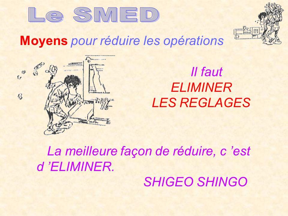 Moyens pour réduire les opérations Il faut ELIMINER LES REGLAGES La meilleure façon de réduire, c est d ELIMINER. SHIGEO SHINGO