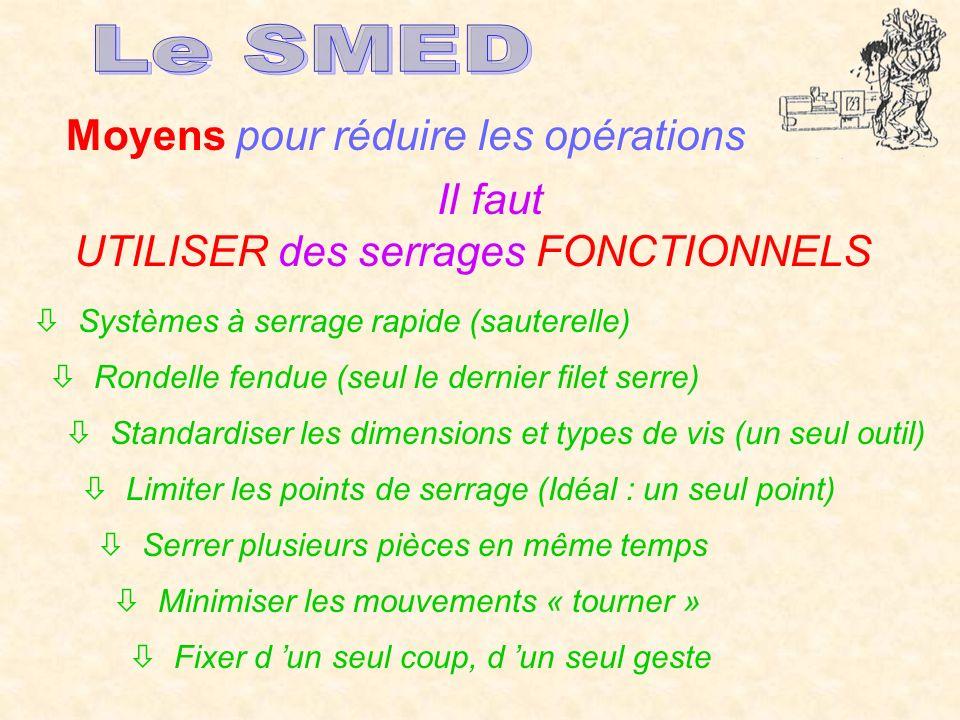 Moyens pour réduire les opérations Il faut UTILISER des serrages FONCTIONNELS Systèmes à serrage rapide (sauterelle) Rondelle fendue (seul le dernier