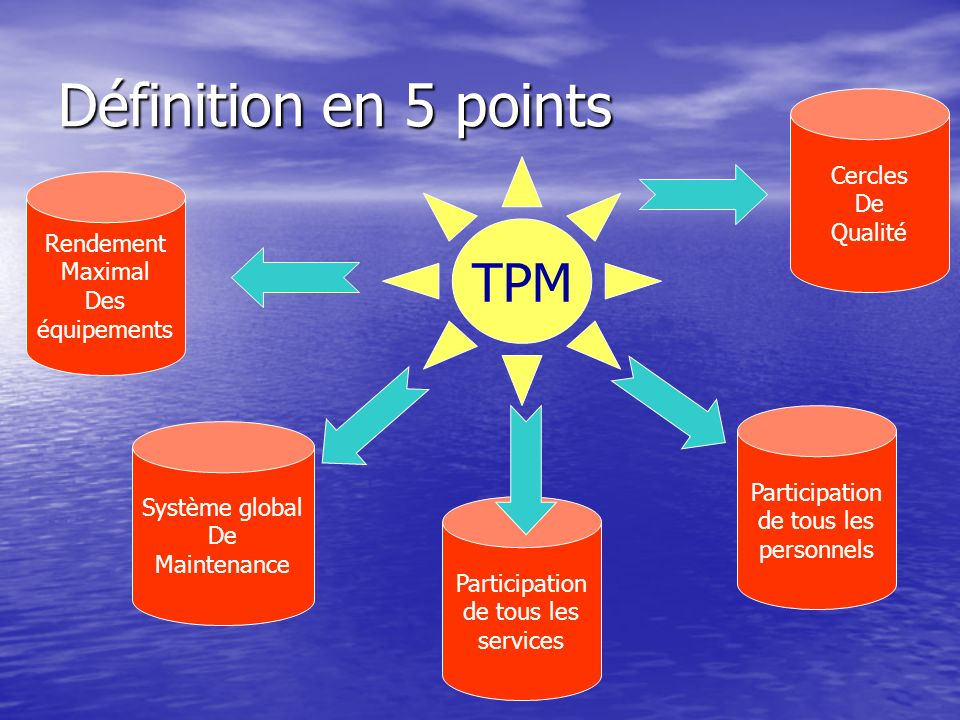 Définition en 5 points TPM Rendement Maximal Des équipements Système global De Maintenance Participation de tous les services Participation de tous le