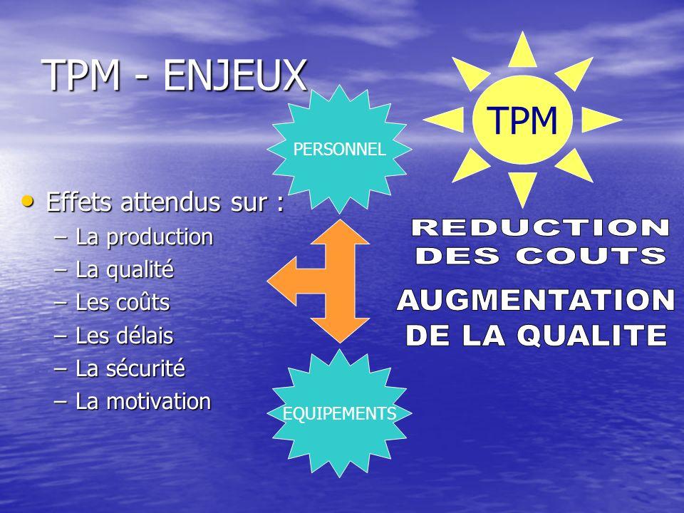 TPM - ENJEUX Effets attendus sur : Effets attendus sur : –La production –La qualité –Les coûts –Les délais –La sécurité –La motivation TPM PERSONNEL E
