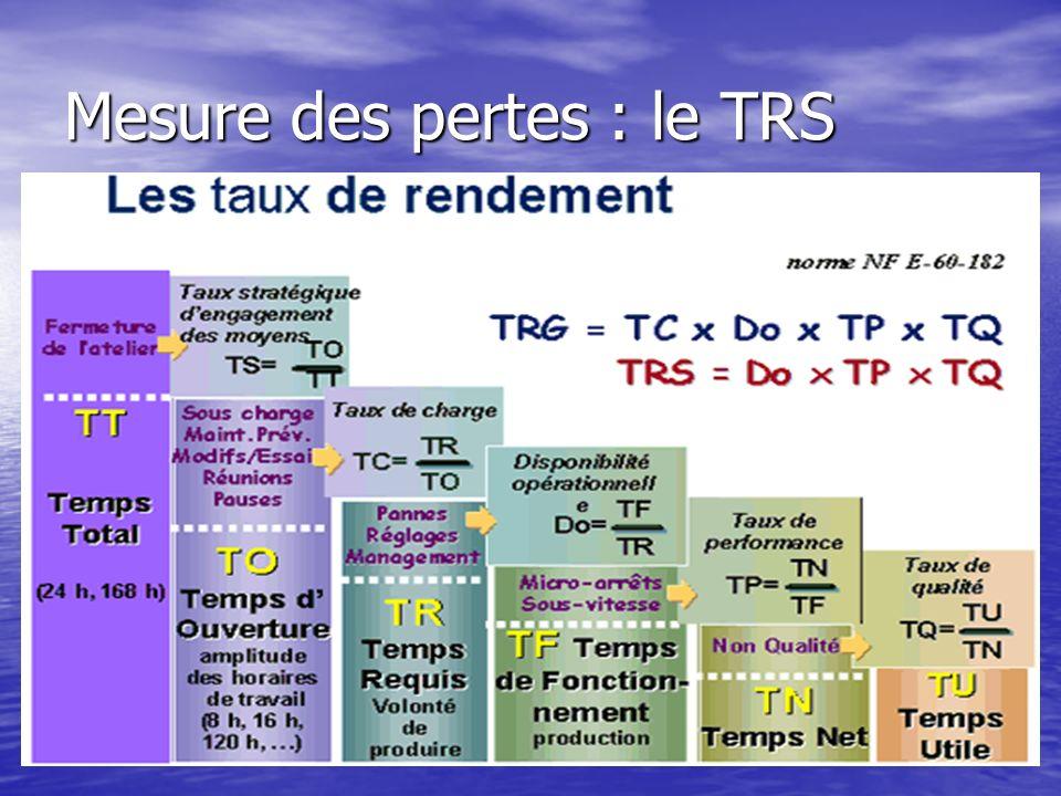 Mesure des pertes : le TRS