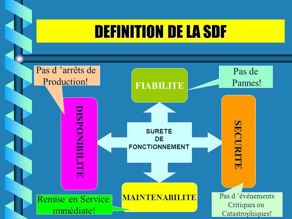 DEFINITION DE LA SDF FIABILITE MAINTENABILITE SURETE DE FONCTIONNEMENT DISPONIBILITE SECURITE Pas d arrêts de Production! Pas de Pannes! Remise en Ser