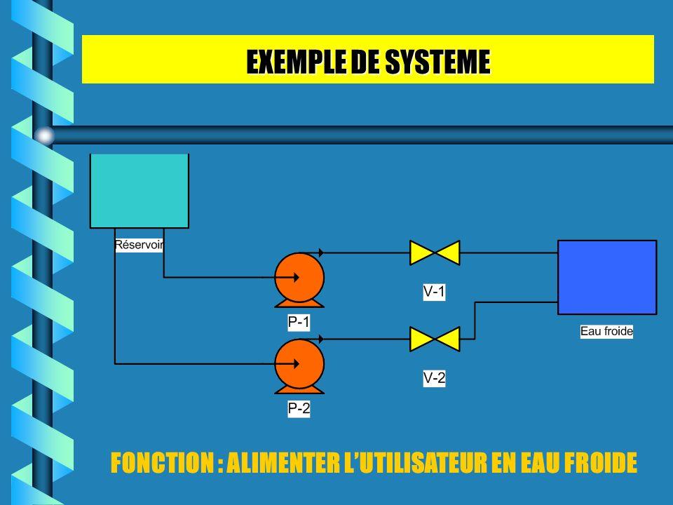 EXEMPLE DE SYSTEME FONCTION : ALIMENTER LUTILISATEUR EN EAU FROIDE