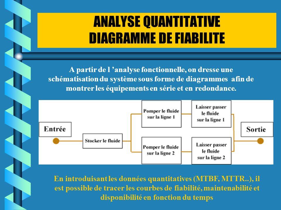 ANALYSE QUANTITATIVE DIAGRAMME DE FIABILITE A partir de l analyse fonctionnelle, on dresse une schématisation du système sous forme de diagrammes afin