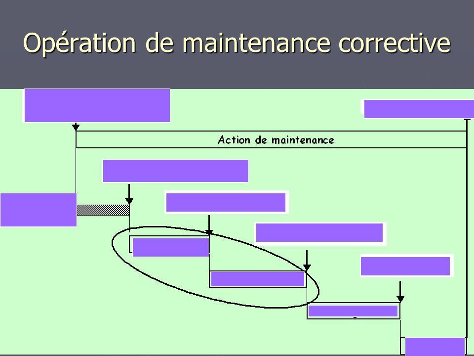 Opération de maintenance corrective