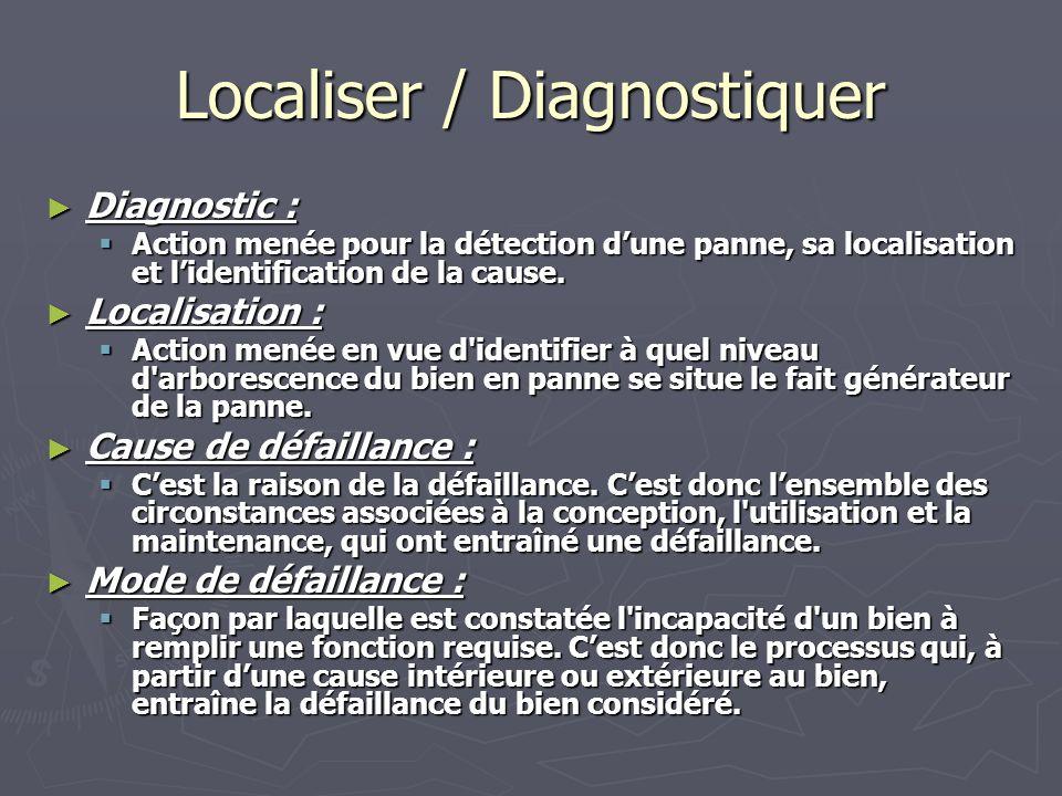 Localiser / Diagnostiquer Diagnostic : Diagnostic : Action menée pour la détection dune panne, sa localisation et lidentification de la cause.