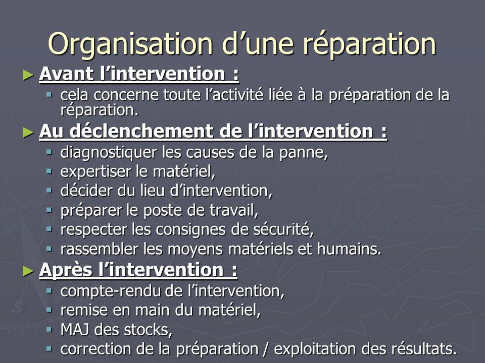 Organisation dune réparation Avant lintervention : Avant lintervention : cela concerne toute lactivité liée à la préparation de la réparation.