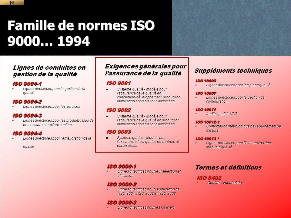 Lignes de conduites en gestion de la qualité ISO 9004-1 Lignes directrices pour la gestion de la qualité Lignes directrices pour la gestion de la qualité ISO 9004-2 Lignes directrices pour les services Lignes directrices pour les services ISO 9004-3 Lignes directrices pour les produits issus de processus à caractère continu Lignes directrices pour les produits issus de processus à caractère continu ISO 9004-4 Lignes directrices pour l amélioration de la qualité Lignes directrices pour l amélioration de la qualité ISO 9001 n Système qualité - modèle pour l assurance de la qualité en conception/développement, production, installation et prestations associées ISO 9002 n Système qualité - Modèle pour l assurance de la qualité en production, installation et prestations associées ISO 9003 n Système qualité - Modèle pour l assurance de la qualité en contrôle et essais finals Exigences générales pour lassurance de la qualité ISO 9000-1 Lignes directrices pour leur sélection et utilisation Lignes directrices pour leur sélection et utilisation ISO 9000-2 Lignes directrices pour l application de l ISO 9001, l ISO 9002 et l ISO 9003 Lignes directrices pour l application de l ISO 9001, l ISO 9002 et l ISO 9003 ISO 9000-3 Lignes directrices pour les logiciels Lignes directrices pour les logiciels ISO 8402 Qualité - vocabulaire Qualité - vocabulaire Termes et définitions ISO 10005 Lignes directrices pour les plans qualité Lignes directrices pour les plans qualité ISO 10007 Lignes directrices pour la gestion de configuration Lignes directrices pour la gestion de configuration ISO 10011 Audits qualité 1/2/3 Audits qualité 1/2/3 ISO 10012-1 Confirmation métrologique de l équipement de mesure Confirmation métrologique de l équipement de mesure ISO 10013 * Lignes directrices pour l élaboration des manuels qualité Lignes directrices pour l élaboration des manuels qualité Suppléments techniques