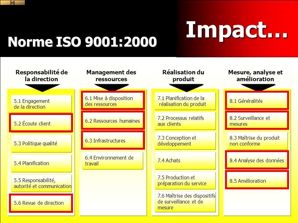 Norme ISO 9001:2000 Responsabilité de la direction 5.1 Engagement de la direction 5.2 Écoute client 5.3 Politique qualité 5.4 Planification 5.5 Responsabilité, autorité et communication 5.6 Revue de direction Management des ressources 6.1 Mise à disposition des ressources 6.2 Ressources humaines 6.3 Infrastructures 6.4 Environnement de travail Réalisation du produit 7.1 Planification de la réalisation du produit 7.2 Processus relatifs aux clients 7.3 Conception et développement 7.4 Achats 7.5 Production et préparation du service 7.6 Maîtrise des dispositifs de surveillance et de mesure Mesure, analyse et amélioration 8.1 Généralités 8.2 Surveillance et mesures 8.3 Maîtrise du produit non conforme 8.4 Analyse des données 8.5 Amélioration Impact…