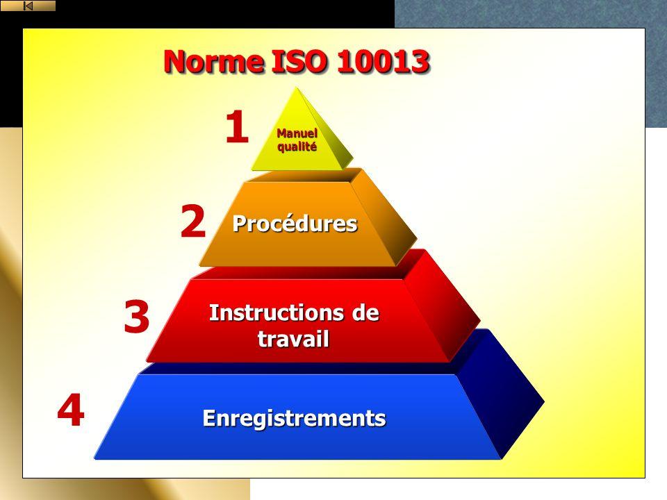 Enregistrements Instructions de travail Procédures Manuel qualité 1 2 3 4 Norme ISO 10013