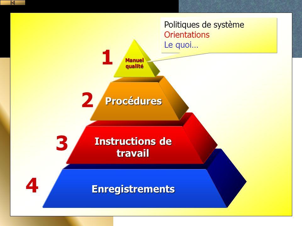 Enregistrements Instructions de travail Procédures Manuel qualité 1 2 3 4 Politiques de système Orientations Le quoi…