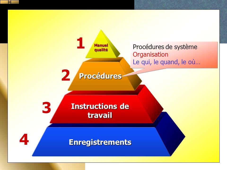 Enregistrements Instructions de travail Procédures Manuel qualité 1 2 3 4 Procédures de système Organisation Le qui, le quand, le où…